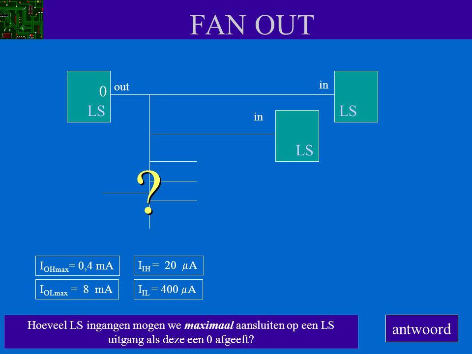 FAN OUT Ra Rb T1 T2 Ra Rb T1 T2 outputinput LS I OHmax = 0,4 mA I OLmax = 8 mA I IH = 20  A I IL = 400  A Dit mag best, want door de transistor mag maximaal 8 mA lopen (I OLmax ) I IL OUT = 0 U CC + 5V GND0V U CC + 5V GND0V Let op: de stroom loopt nu in de andere richting (tegengesteld aan de richting die we hadden bij een uitgang die een 1 afgeeft).