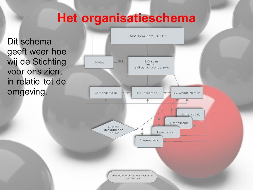 Het organisatieschema Dit schema geeft weer hoe wij de Stichting voor ons zien, in relatie tot de omgeving.