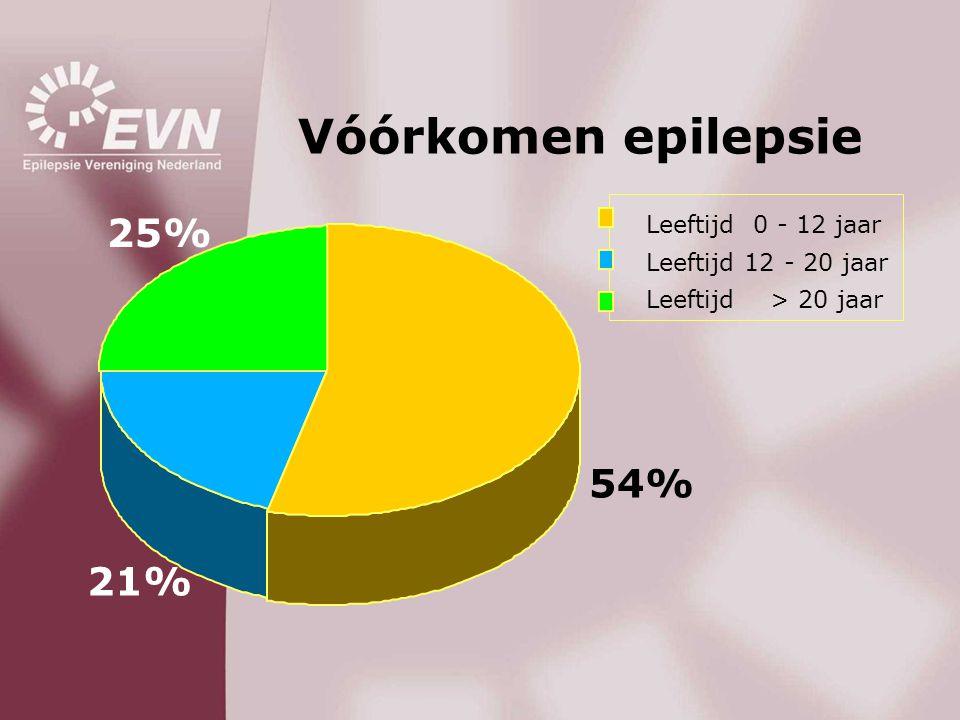 25% Leeftijd 0 - 12 jaar Leeftijd 12 - 20 jaar Leeftijd > 20 jaar 21% 54% Vóórkomen epilepsie