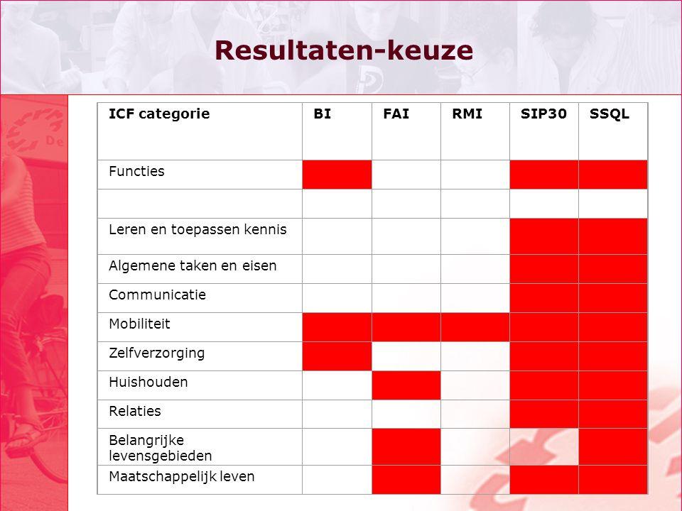 Resultaten-keuze ICF categorieBIFAIRMISIP30SSQL Functies Leren en toepassen kennis Algemene taken en eisen Communicatie Mobiliteit Zelfverzorging Huishouden Relaties Belangrijke levensgebieden Maatschappelijk leven