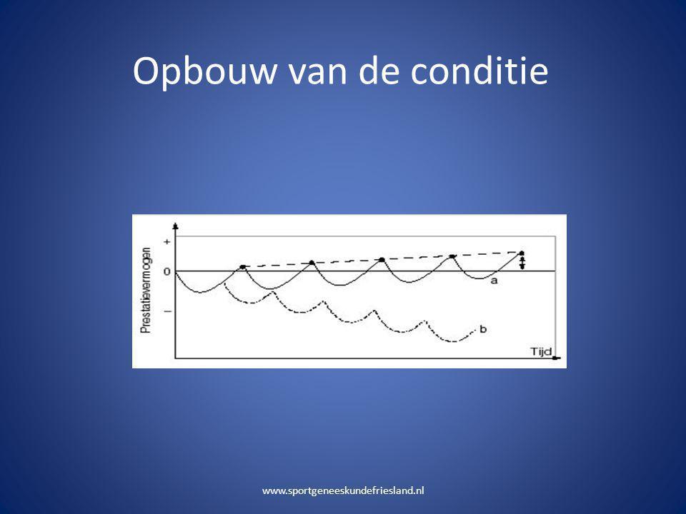 Opbouw van de conditie www.sportgeneeskundefriesland.nl