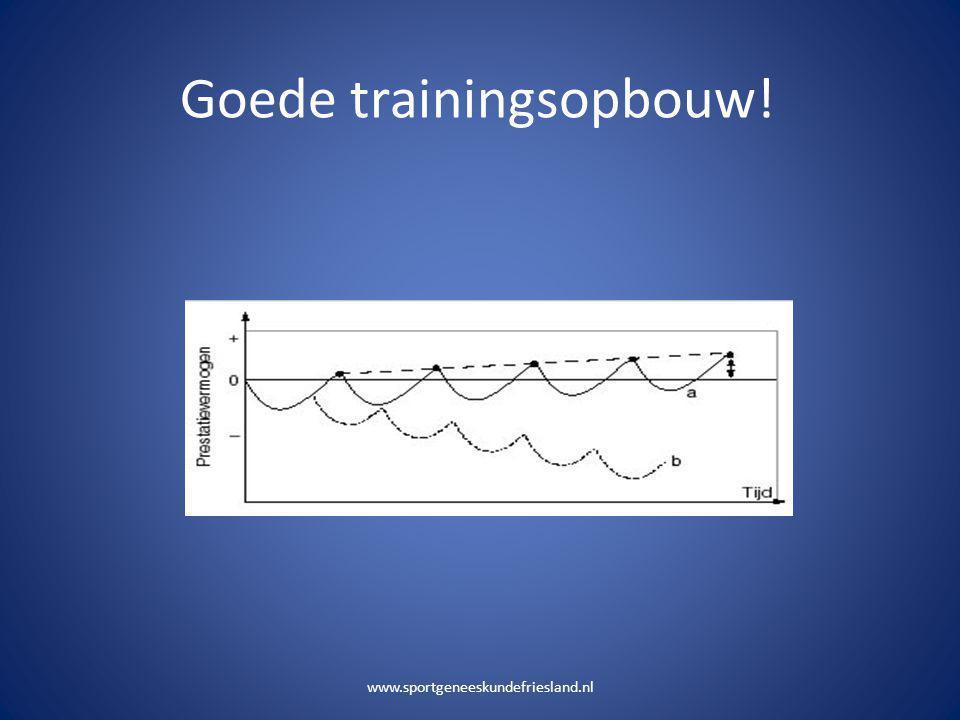 Goede trainingsopbouw! www.sportgeneeskundefriesland.nl