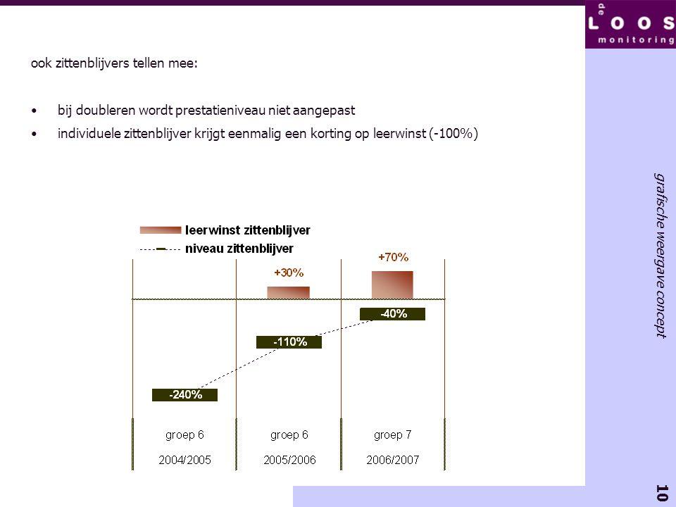 10 grafische weergave concept ook zittenblijvers tellen mee: •bij doubleren wordt prestatieniveau niet aangepast •individuele zittenblijver krijgt een