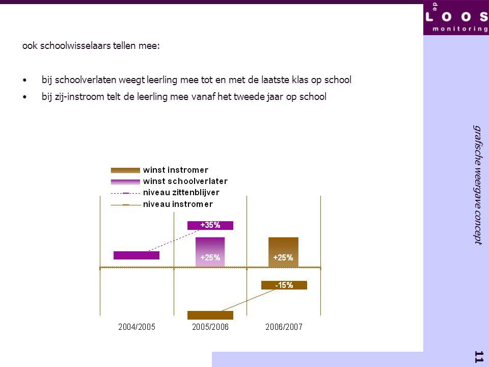 11 grafische weergave concept ook schoolwisselaars tellen mee: •bij schoolverlaten weegt leerling mee tot en met de laatste klas op school •bij zij-in