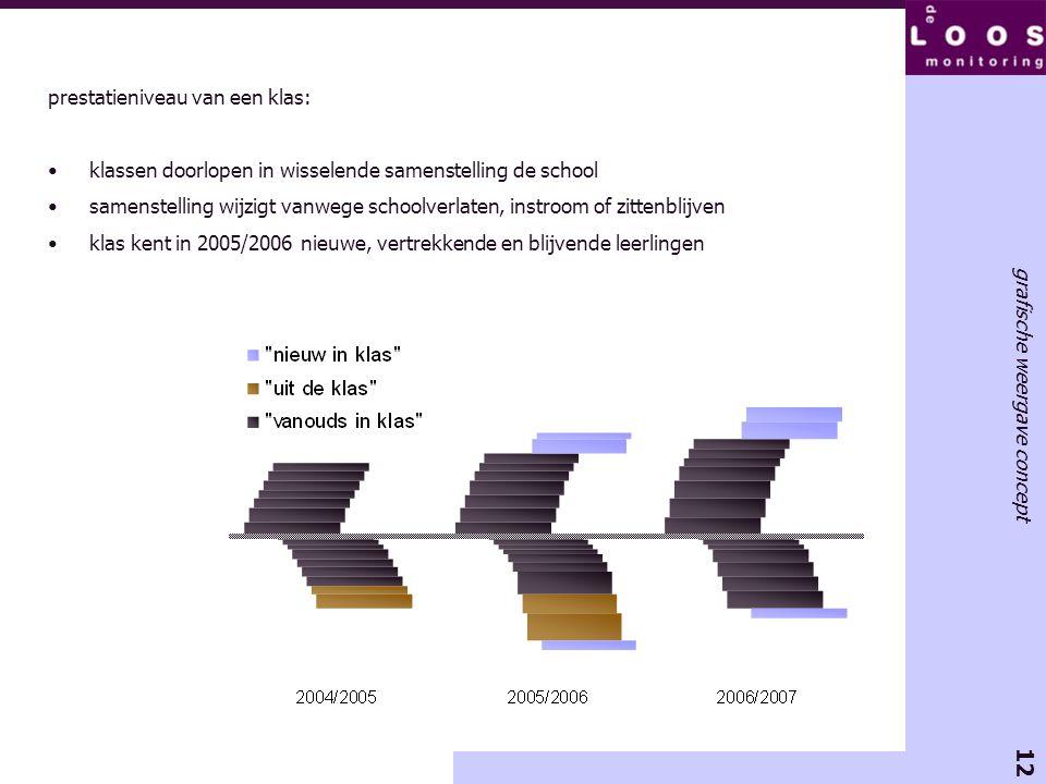12 grafische weergave concept prestatieniveau van een klas: •klassen doorlopen in wisselende samenstelling de school •samenstelling wijzigt vanwege sc