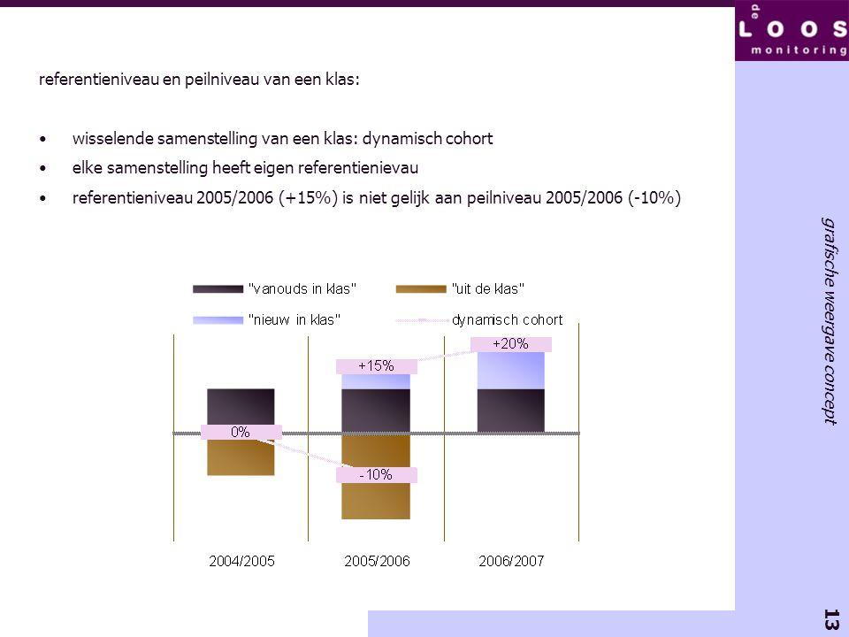13 grafische weergave concept referentieniveau en peilniveau van een klas: •wisselende samenstelling van een klas: dynamisch cohort •elke samenstellin
