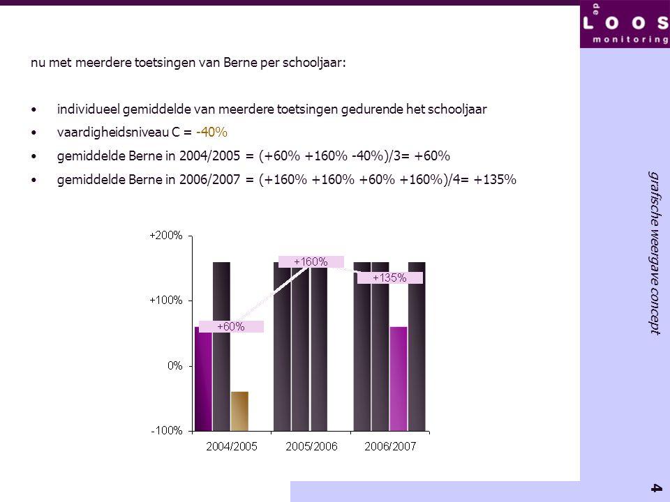4 grafische weergave concept nu met meerdere toetsingen van Berne per schooljaar: •individueel gemiddelde van meerdere toetsingen gedurende het school