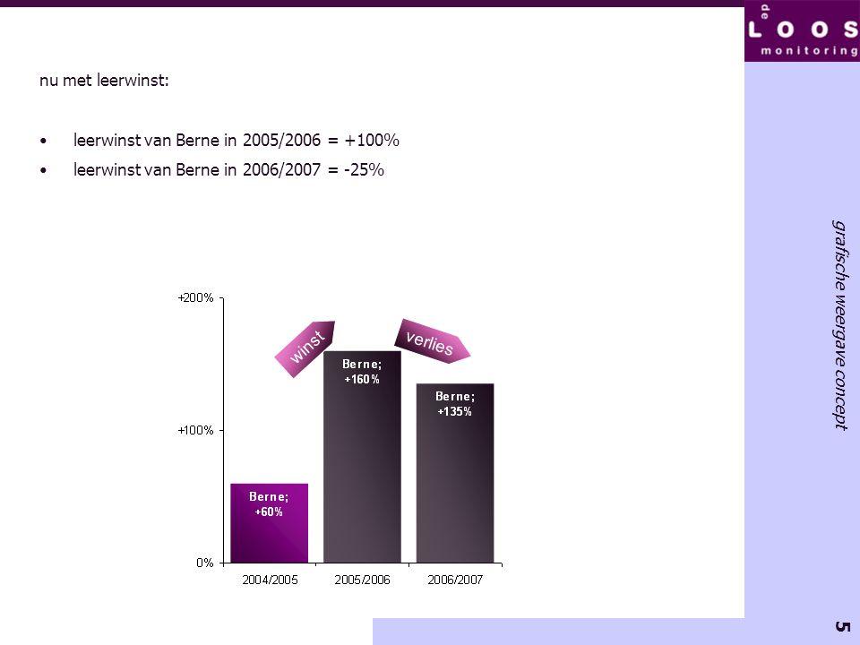 5 grafische weergave concept nu met leerwinst: •leerwinst van Berne in 2005/2006 = +100% •leerwinst van Berne in 2006/2007 = -25% winst verlies