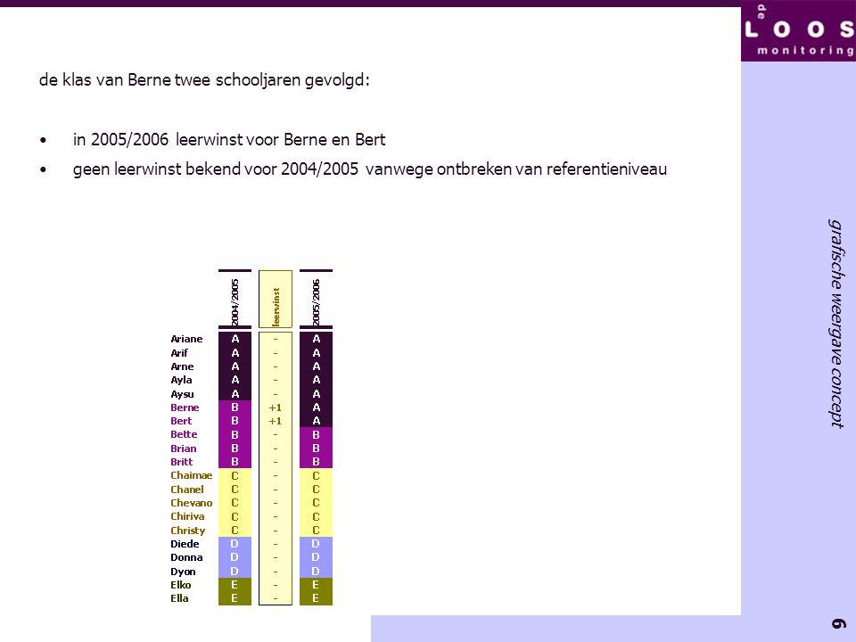 6 grafische weergave concept de klas van Berne twee schooljaren gevolgd: •in 2005/2006 leerwinst voor Berne en Bert •geen leerwinst bekend voor 2004/2