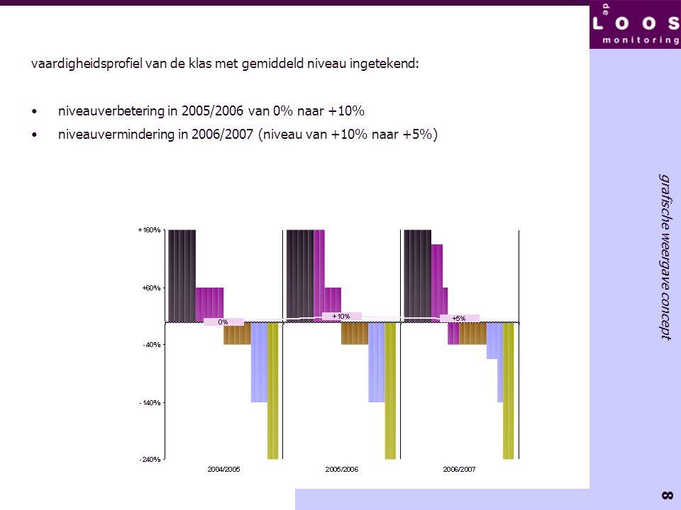 8 grafische weergave concept vaardigheidsprofiel van de klas met gemiddeld niveau ingetekend: •niveauverbetering in 2005/2006 van 0% naar +10% •niveau