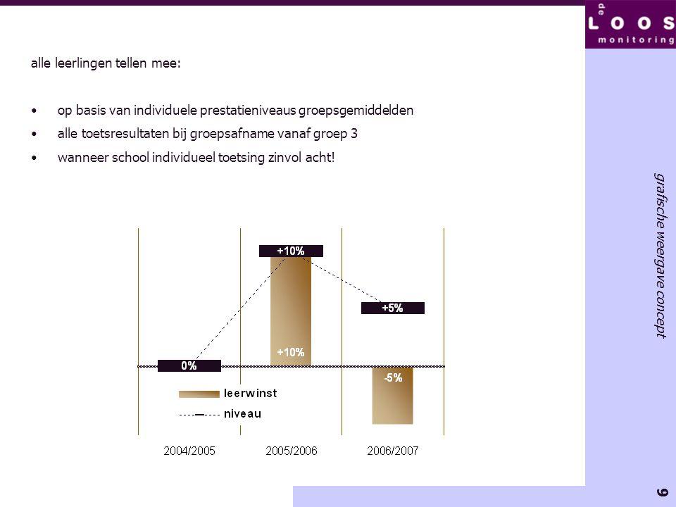 9 grafische weergave concept alle leerlingen tellen mee: •op basis van individuele prestatieniveaus groepsgemiddelden •alle toetsresultaten bij groeps