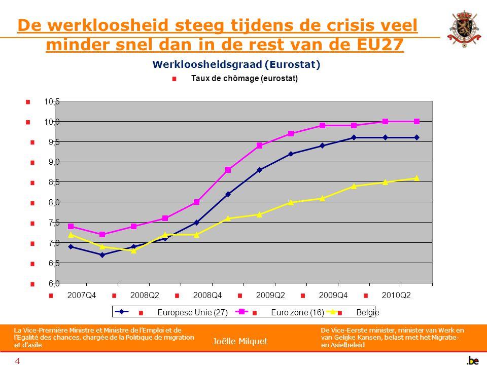 La Vice-Première Ministre et Ministre de l'Emploi et de l'Egalité des chances, chargée de la Politique de migration et d asile De Vice-Eerste minister, minister van Werk en van Gelijke Kansen, belast met het Migratie- en Asielbeleid Joëlle Milquet 5 De werkloosheid steeg tijdens de crisis veel minder snel dan in de rest van de EU27 Tussen het 3 e trimester van 2008 en het 3 e trimester van 2010 steeg de werkloosheidsgraad in België met 1,4 procentpunt tegenover 2,5 procentpunt binnen de EU en 2,4 procentpunt in de eurozone.