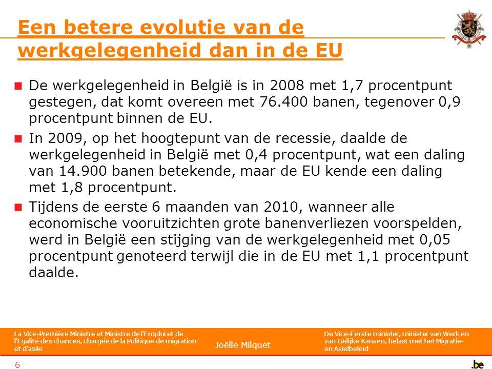 La Vice-Première Ministre et Ministre de l'Emploi et de l'Egalité des chances, chargée de la Politique de migration et d asile De Vice-Eerste minister, minister van Werk en van Gelijke Kansen, belast met het Migratie- en Asielbeleid Joëlle Milquet 6 Een betere evolutie van de werkgelegenheid dan in de EU De werkgelegenheid in België is in 2008 met 1,7 procentpunt gestegen, dat komt overeen met 76.400 banen, tegenover 0,9 procentpunt binnen de EU.