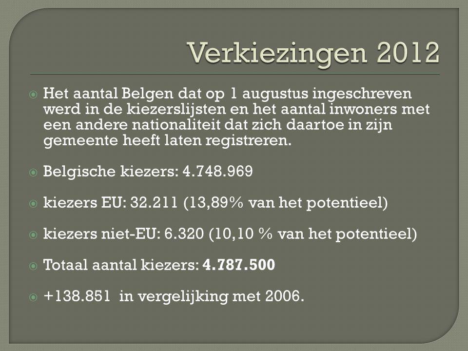  Het aantal Belgen dat op 1 augustus ingeschreven werd in de kiezerslijsten en het aantal inwoners met een andere nationaliteit dat zich daartoe in zijn gemeente heeft laten registreren.