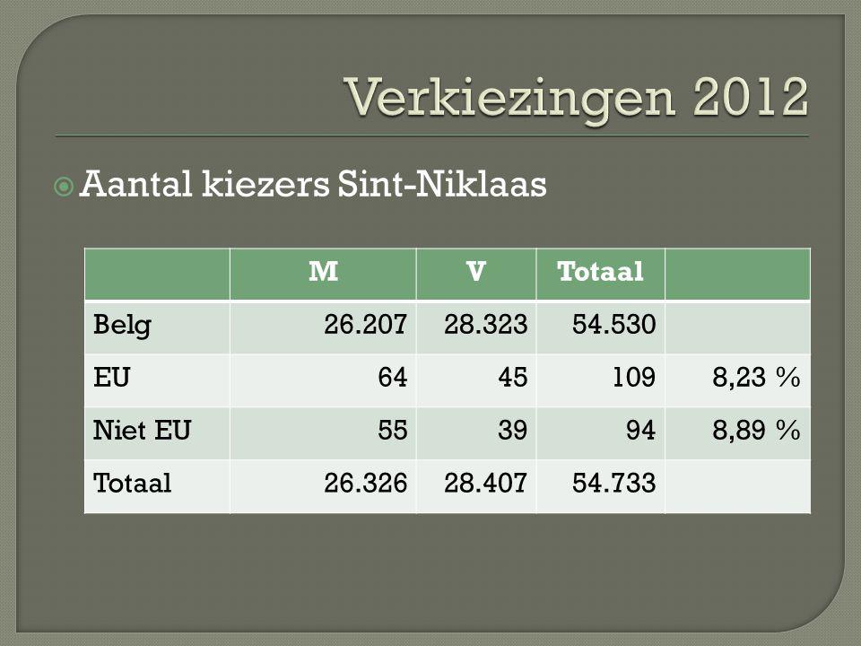  Aantal kiezers Sint-Niklaas MVTotaal Belg26.20728.32354.530 EU64451098,23 % Niet EU5539948,89 % Totaal26.32628.40754.733