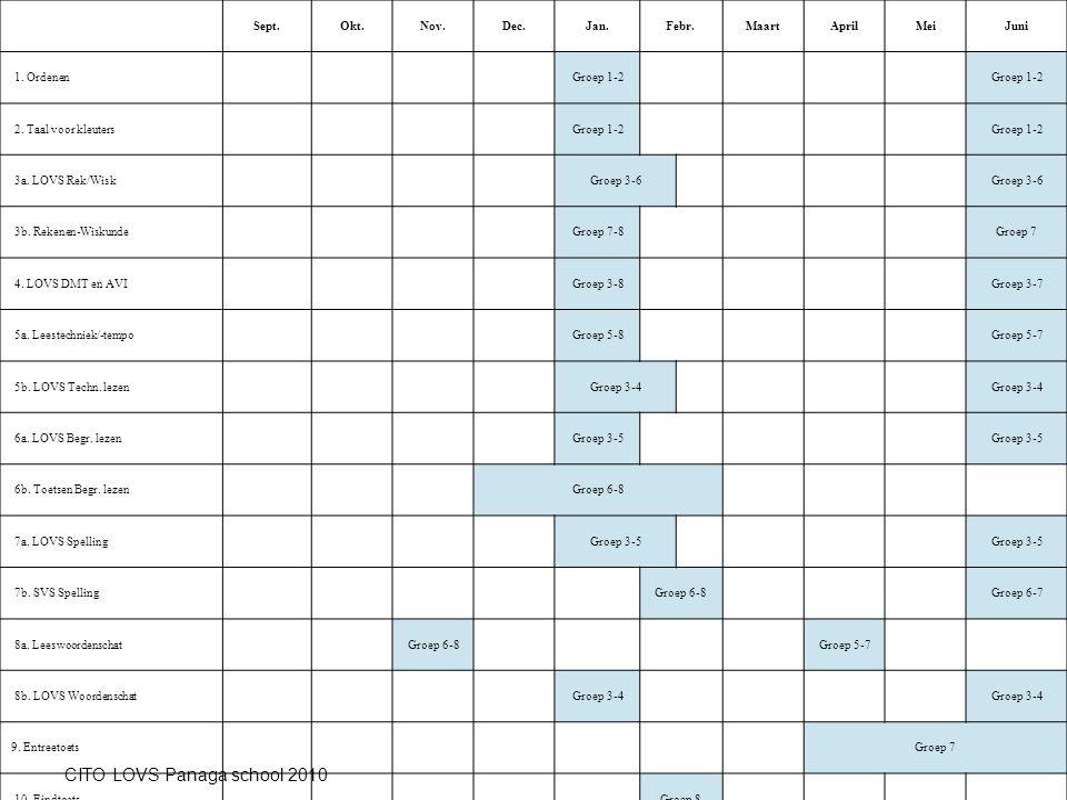 Sept.Okt.Nov.Dec.Jan.Febr.MaartAprilMeiJuni 1. OrdenenGroep 1-2 2. Taal voor kleutersGroep 1-2 3a. LOVS Rek/WiskGroep 3-6 3b. Rekenen-WiskundeGroep 7-