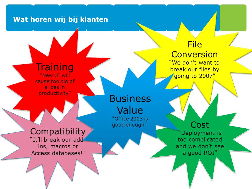 Wat horen wij bij klanten Training New UI will cause too big of a loss in productivity Training New UI will cause too big of a loss in productivity File Conversion We don't want to break our files by going to 2007 File Conversion We don't want to break our files by going to 2007 Cost Deployment is too complicated and we don't see a good ROI Cost Deployment is too complicated and we don't see a good ROI Compatibility It'll break our add- ins, macros or Access databases! Compatibility It'll break our add- ins, macros or Access databases! Business Value Office 2003 is good enough .