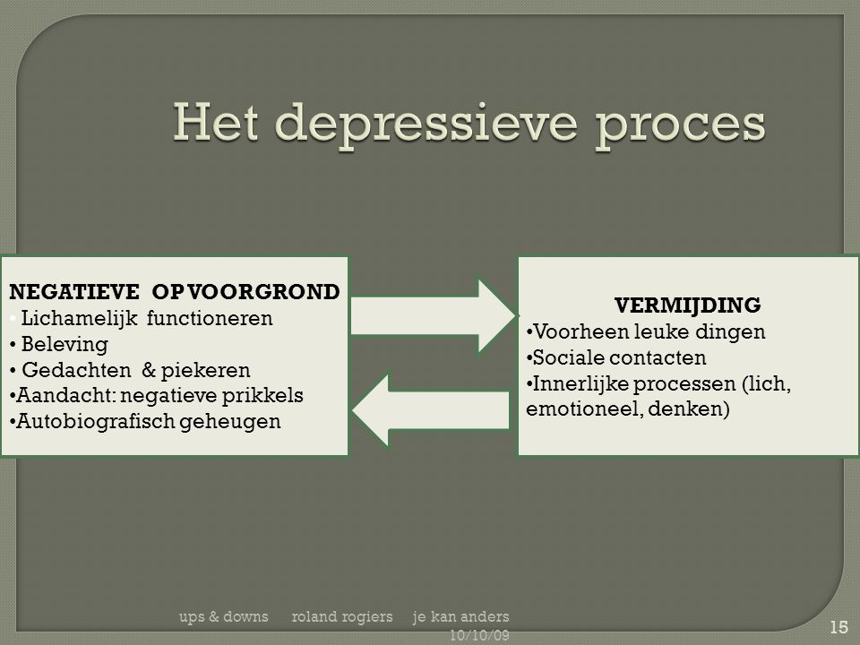 ups & downs roland rogiers je kan anders 10/10/09 15 Het depressieve proces NEGATIEVE OP VOORGROND • Lichamelijk functioneren • Beleving • Gedachten &