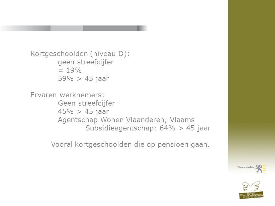 Kortgeschoolden (niveau D): geen streefcijfer = 19% 59% > 45 jaar Ervaren werknemers: Geen streefcijfer 45% > 45 jaar Agentschap Wonen Vlaanderen, Vla