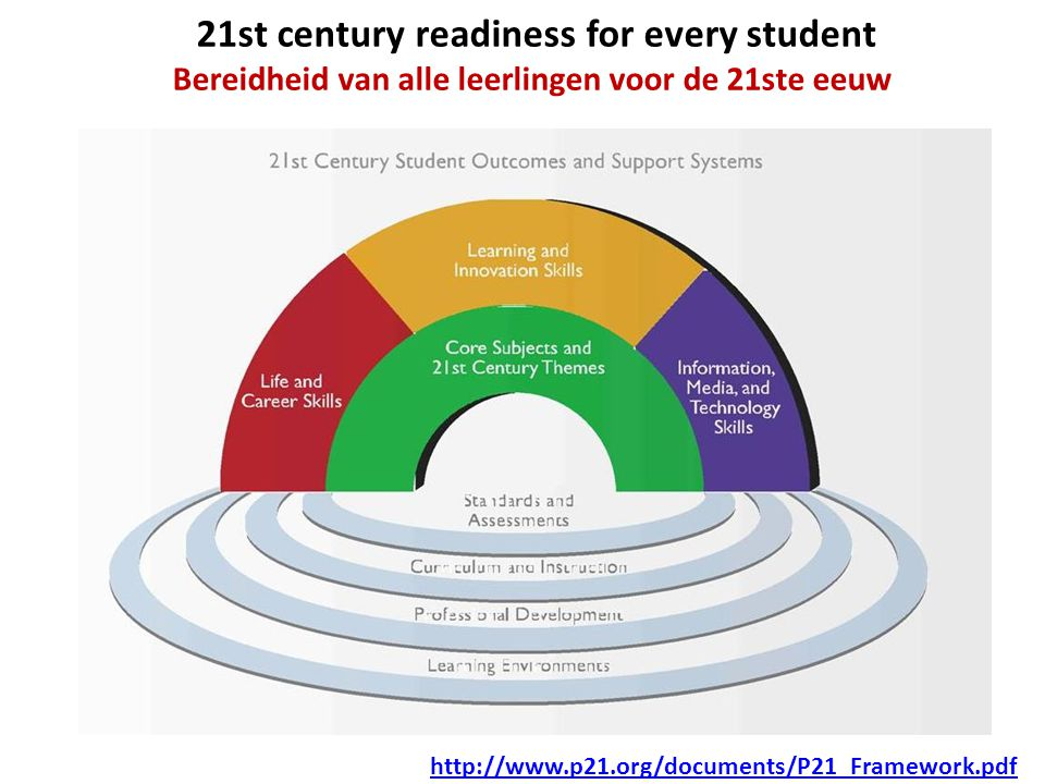 21st century readiness for every student Bereidheid van alle leerlingen voor de 21ste eeuw http://www.p21.org/documents/P21_Framework.pdf