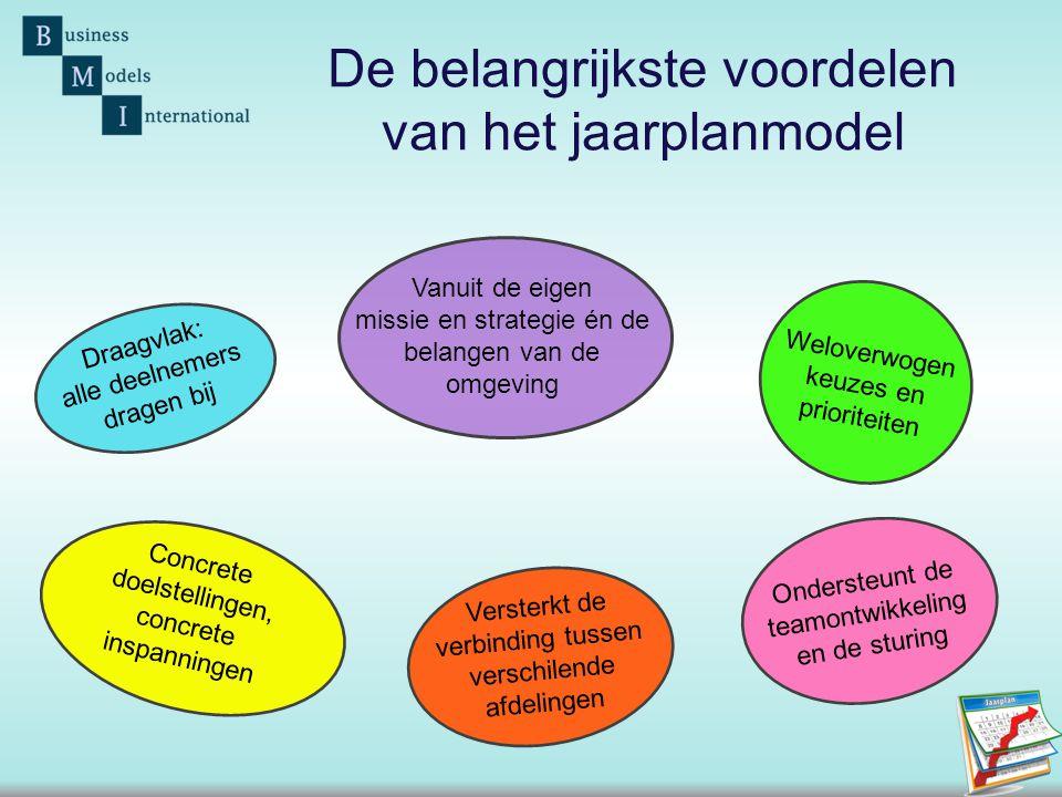 De belangrijkste voordelen van het jaarplanmodel Draagvlak: alle deelnemers dragen bij Vanuit de eigen missie en strategie én de belangen van de omgev