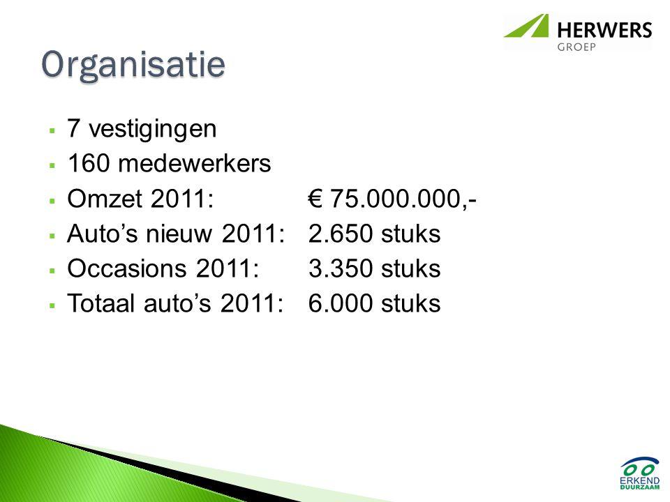  7 vestigingen  160 medewerkers  Omzet 2011: € 75.000.000,-  Auto's nieuw 2011: 2.650 stuks  Occasions 2011: 3.350 stuks  Totaal auto's 2011: 6.