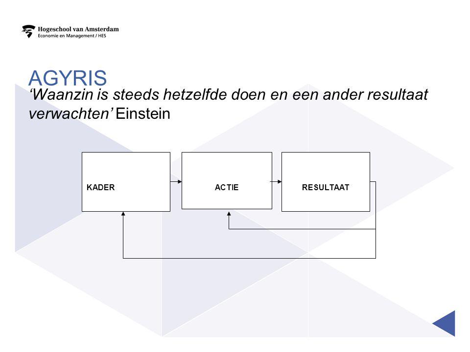 AGYRIS 'Waanzin is steeds hetzelfde doen en een ander resultaat verwachten' Einstein KADER RESULTAATACTIE