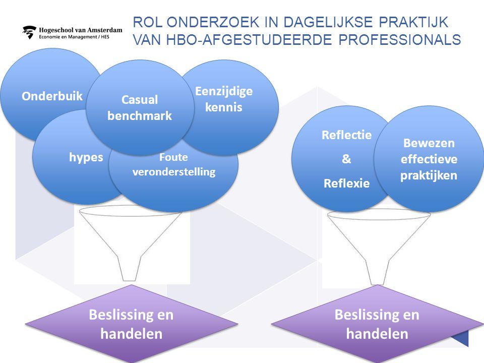 Reflectie & Reflexie Reflectie & Reflexie Onderbuik ROL ONDERZOEK IN DAGELIJKSE PRAKTIJK VAN HBO-AFGESTUDEERDE PROFESSIONALS hypes Foute veronderstelling Eenzijdige kennis Casual benchmark Beslissing en handelen Bewezen effectieve praktijken Beslissing en handelen