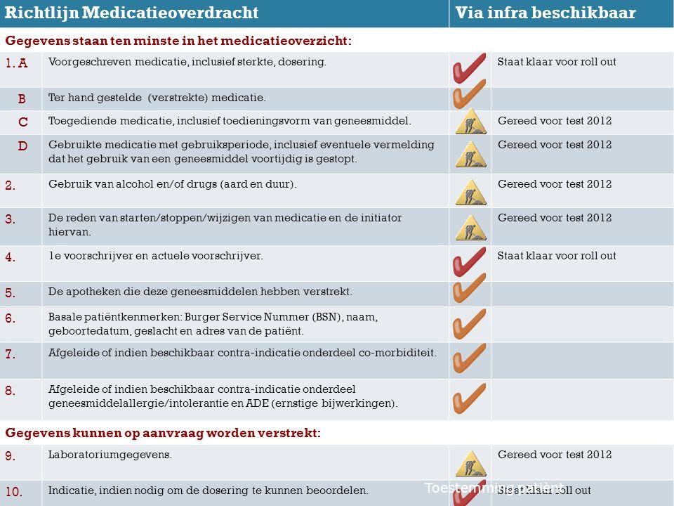 Richtlijn MedicatieoverdrachtVia infra beschikbaar Gegevens staan ten minste in het medicatieoverzicht: 1. A Voorgeschreven medicatie, inclusief sterk