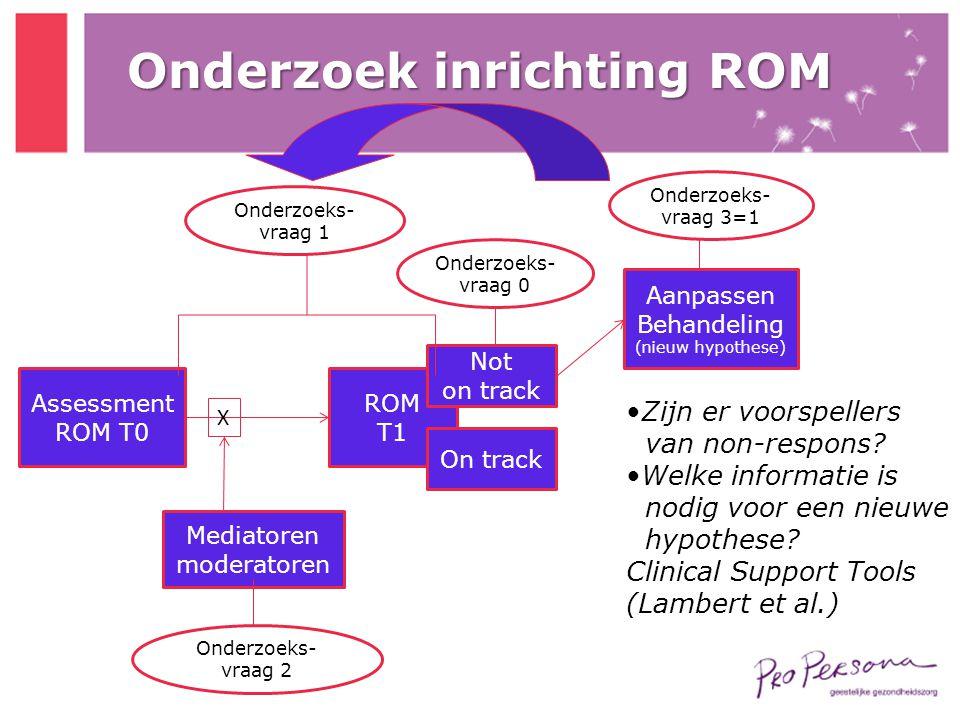 Assessment ROM T0 ROM T1 Aanpassen Behandeling (nieuw hypothese) On track Not on track Mediatoren moderatoren Onderzoeks- vraag 1 Onderzoeks- vraag 3=