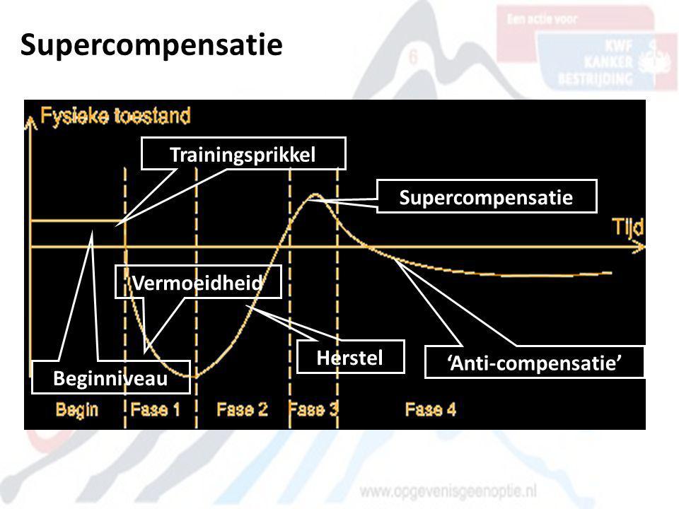 Supercompensatie Beginniveau Trainingsprikkel Vermoeidheid Herstel Supercompensatie 'Anti-compensatie'