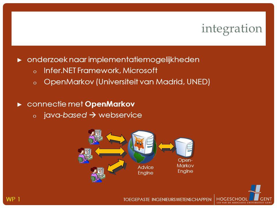 ► onderzoek naar implementatiemogelijkheden o Infer.NET Framework, Microsoft o OpenMarkov (Universiteit van Madrid, UNED) ► connectie met OpenMarkov o java-based  webservice integration TOEGEPASTE INGENIEURSWETENSCHAPPEN WP 1 Advice Engine Open- Markov Engine