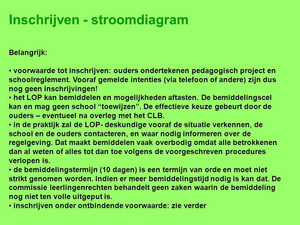 Inschrijven - stroomdiagram Belangrijk: • voorwaarde tot inschrijven: ouders ondertekenen pedagogisch project en schoolreglement. Vooraf gemelde inten