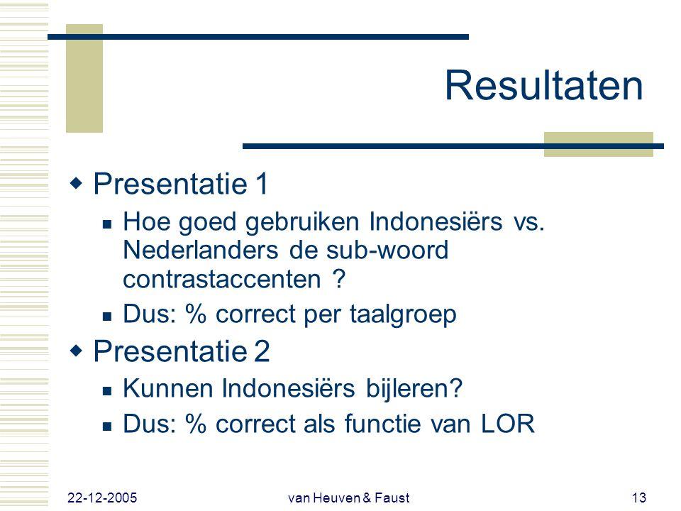 22-12-2005 van Heuven & Faust12 Methode  40 zinparen (20 correct, 20 incorrecte focus)  13 Nederlandse moedertaalluisteraars  13 Indonesische NT2 s
