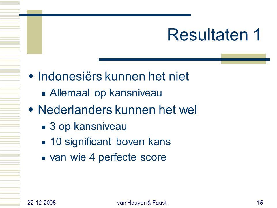 Correcte responsies. Max = 20; Kans = 10 Sommige Nederlanders kunnen het nietAndere zijn goed / perfect Geen enkele Indonesiër kan het