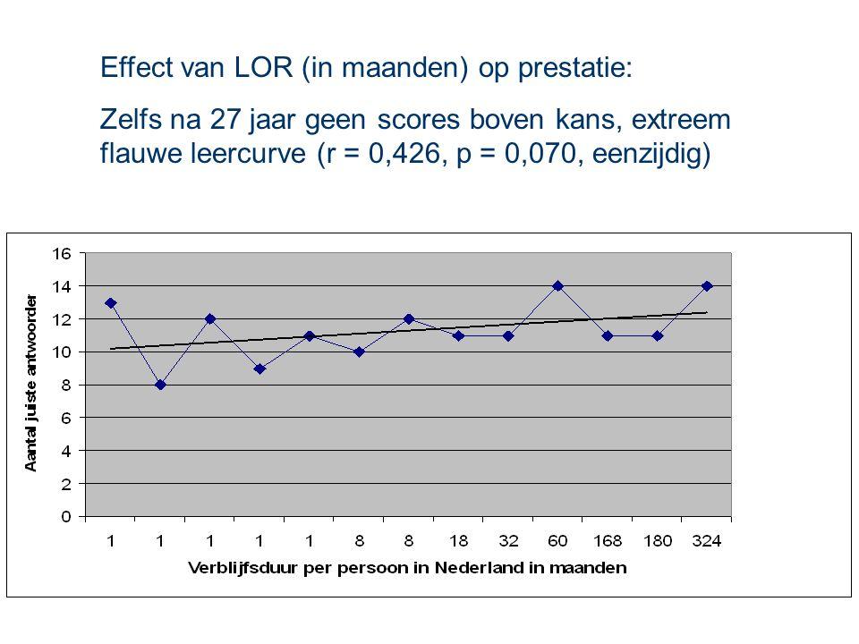 22-12-2005 van Heuven & Faust15 Resultaten 1  Indonesiërs kunnen het niet  Allemaal op kansniveau  Nederlanders kunnen het wel  3 op kansniveau 