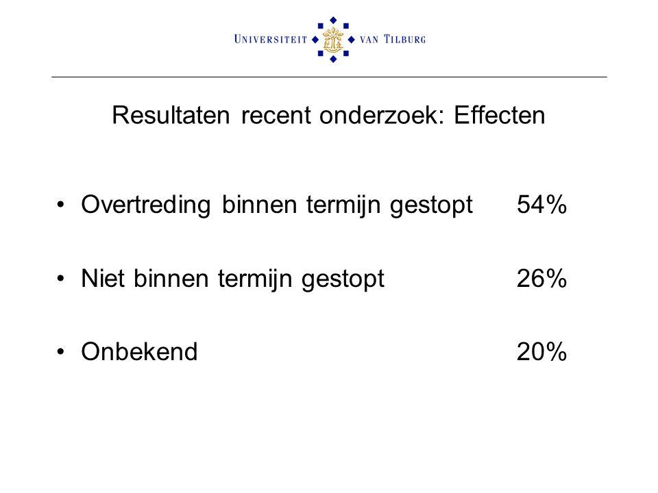 Resultaten recent onderzoek: Effecten •Overtreding binnen termijn gestopt54% •Niet binnen termijn gestopt26% •Onbekend20%