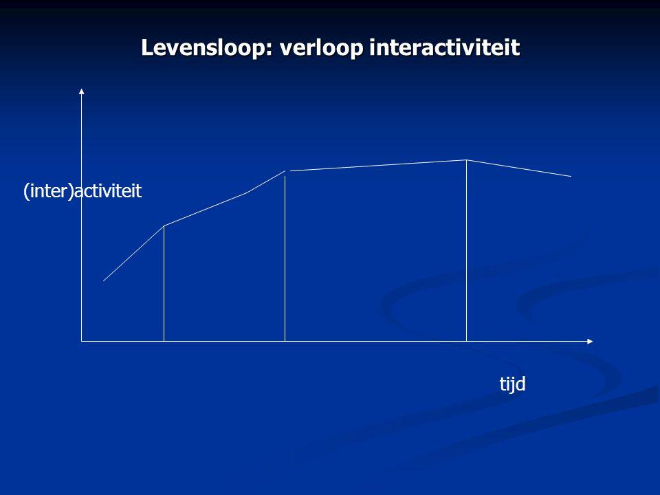 tijd (inter)activiteit Levensloop: verloop interactiviteit