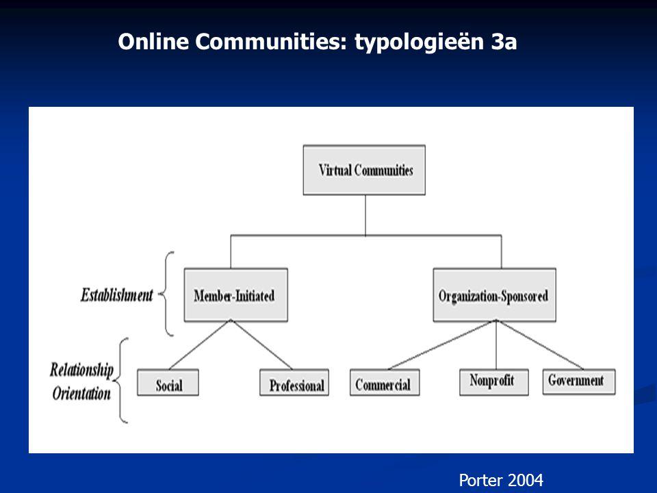 Online Communities: typologieën 3a Porter 2004