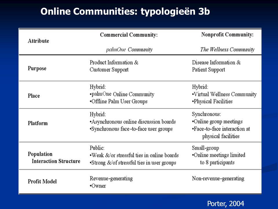 Online Communities: typologieën 3b Porter, 2004