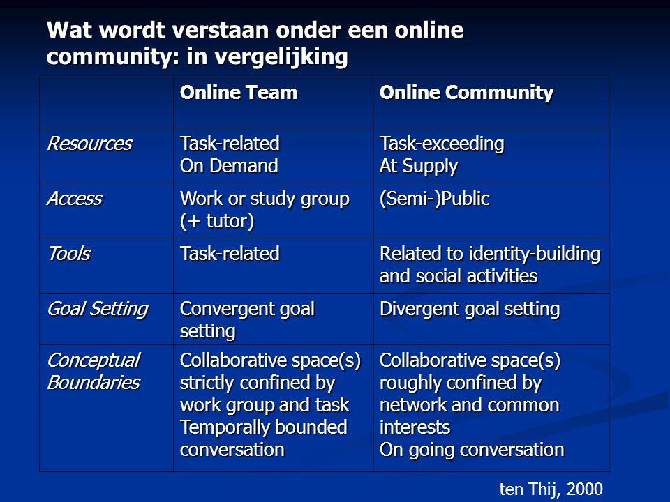 Wat wordt verstaan onder een online community: in vergelijking Online Team Online Community ResourcesTask-related On Demand Task-exceeding At Supply A