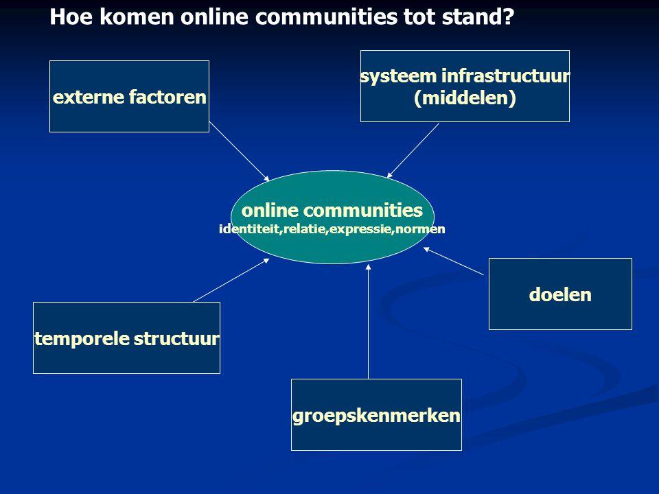 online communities identiteit,relatie,expressie,normen externe factoren temporele structuur systeem infrastructuur (middelen) doelen groepskenmerken H