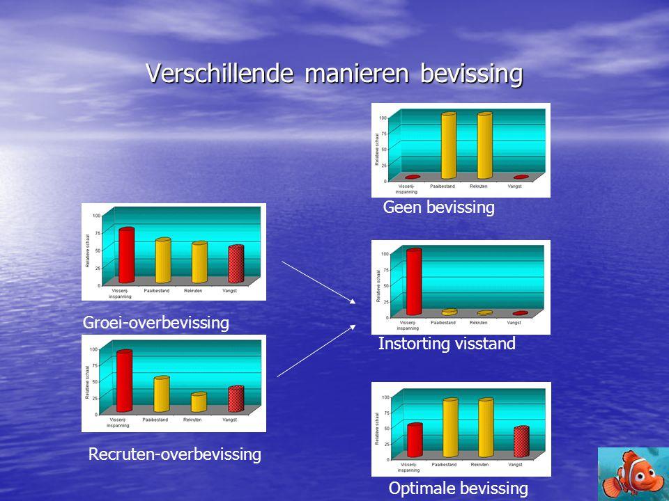 Verschillende manieren bevissing Groei-overbevissing Recruten-overbevissing Geen bevissing Instorting visstand Optimale bevissing