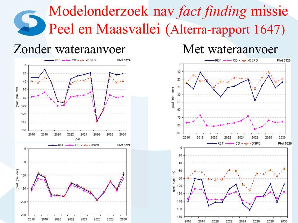 Modelonderzoek nav fact finding missie Peel en Maasvallei ( Alterra-rapport 1647) Zonder wateraanvoer Met wateraanvoer 25-6-201412