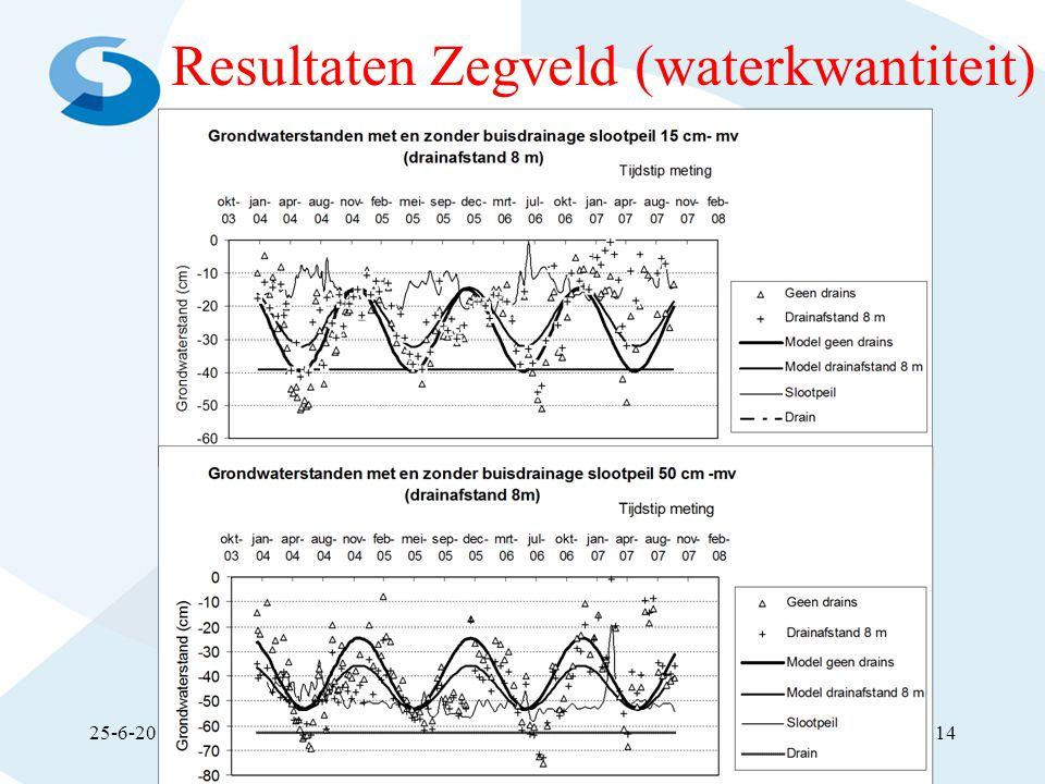 Resultaten Zegveld (waterkwantiteit) 25-6-2014Peilgestuurde drainage in NL14