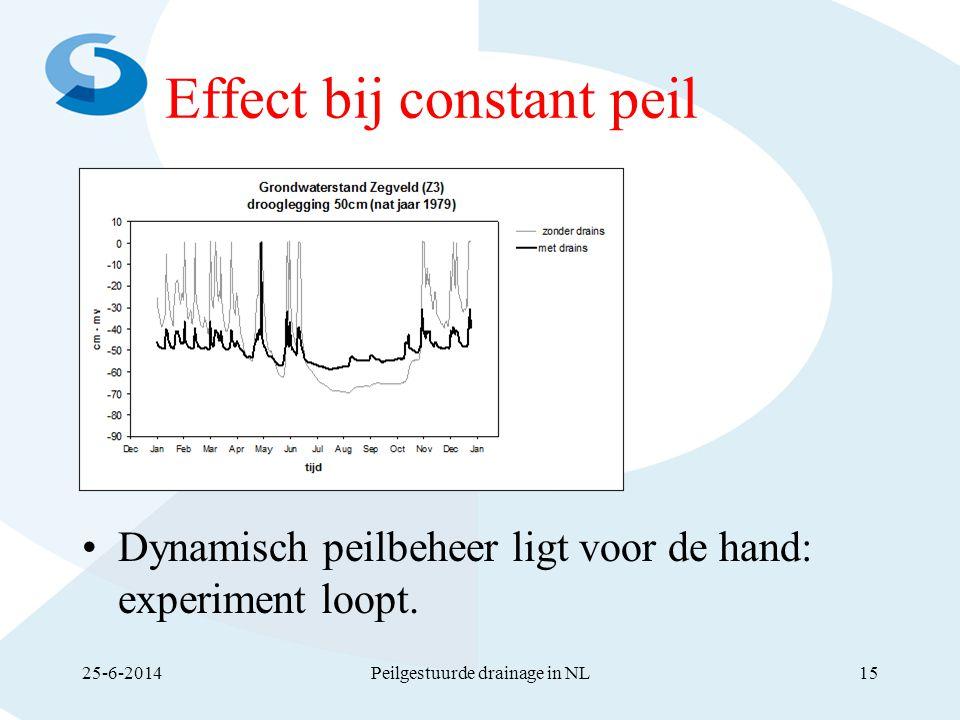 Effect bij constant peil 25-6-2014Peilgestuurde drainage in NL15 •Dynamisch peilbeheer ligt voor de hand: experiment loopt.