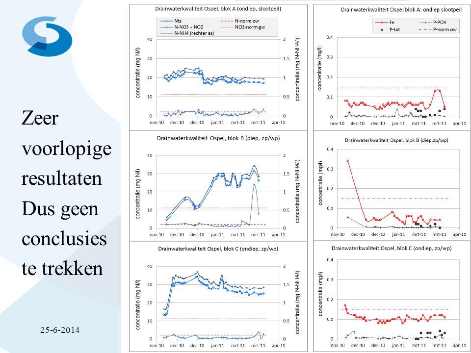 Resultaten Ospel (waterkwaliteit) Zeer voorlopige resultaten Dus geen conclusies te trekken 25-6-2014Peilgestuurde drainage in NL17