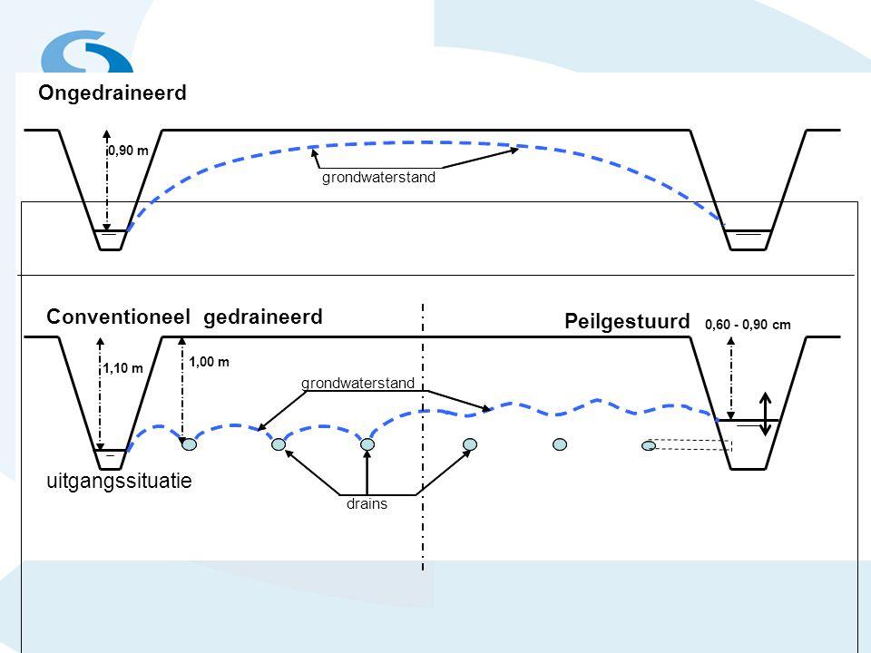 0,90 m Conventioneelgedraineerd 1,00 m 1,10 m 0,60 - 0,90 cm Peilgestuurd uitgangssituatie Ongedraineerd grondwaterstand drains grondwaterstand