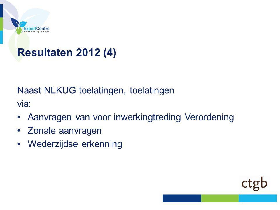 Resultaten 2012 (4) Naast NLKUG toelatingen, toelatingen via: •Aanvragen van voor inwerkingtreding Verordening •Zonale aanvragen •Wederzijdse erkennin