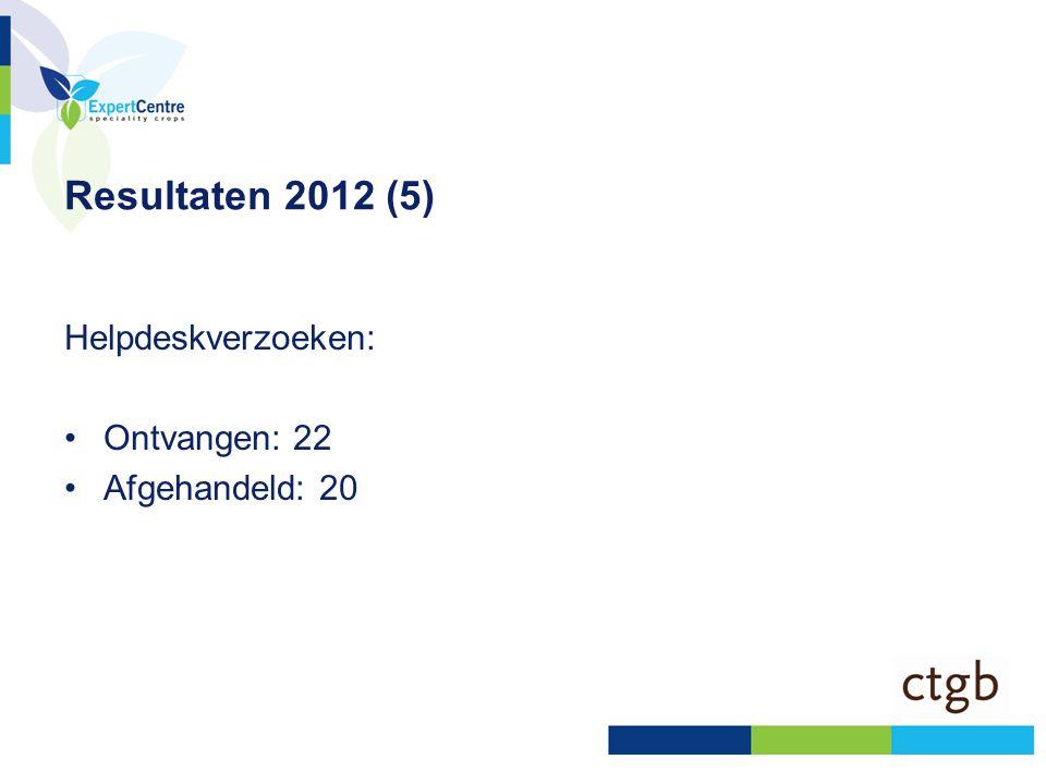 Resultaten 2012 (5) Helpdeskverzoeken: •Ontvangen: 22 •Afgehandeld: 20